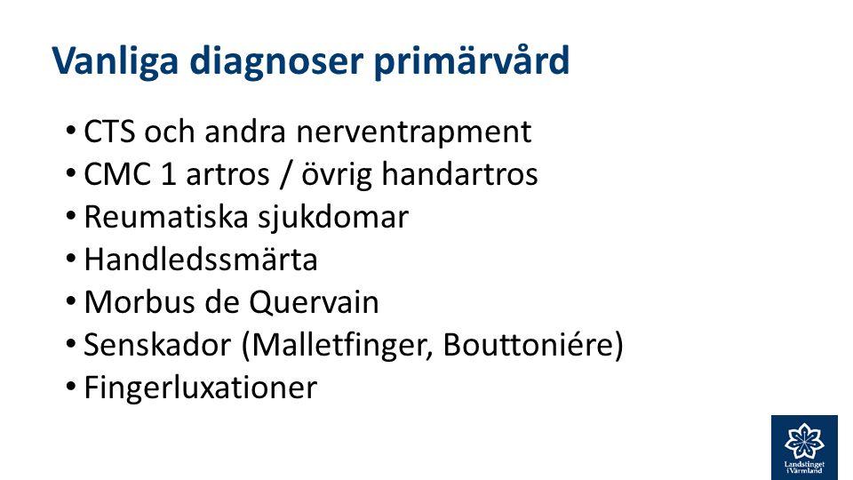 Vanliga diagnoser primärvård CTS och andra nerventrapment CMC 1 artros / övrig handartros Reumatiska sjukdomar Handledssmärta Morbus de Quervain Senskador (Malletfinger, Bouttoniére) Fingerluxationer