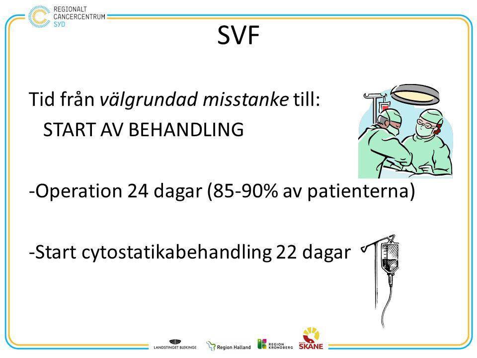 SVF Tid från välgrundad misstanke till: START AV BEHANDLING -Operation 24 dagar (85-90% av patienterna) -Start cytostatikabehandling 22 dagar