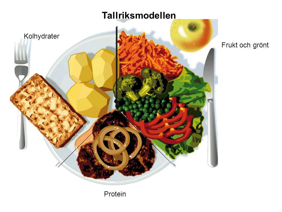 Tallriksmodellen Kolhydrater Frukt och grönt Protein
