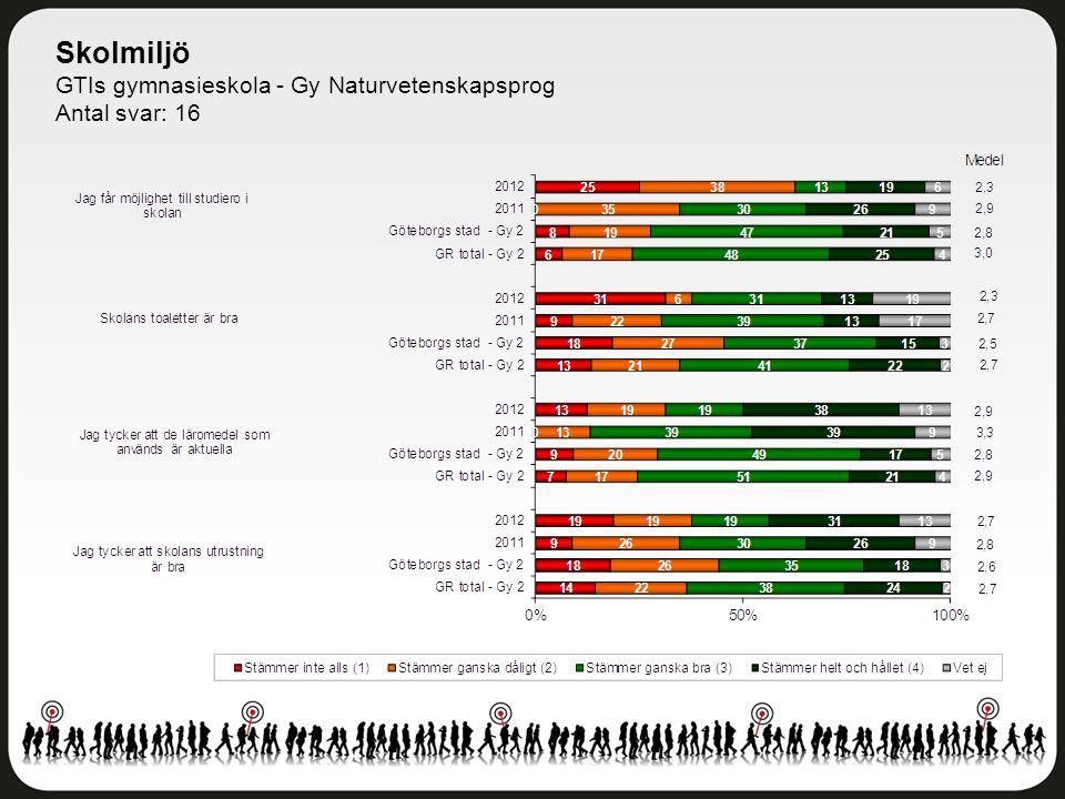 Skolmiljö GTIs gymnasieskola - Gy Naturvetenskapsprog Antal svar: 16