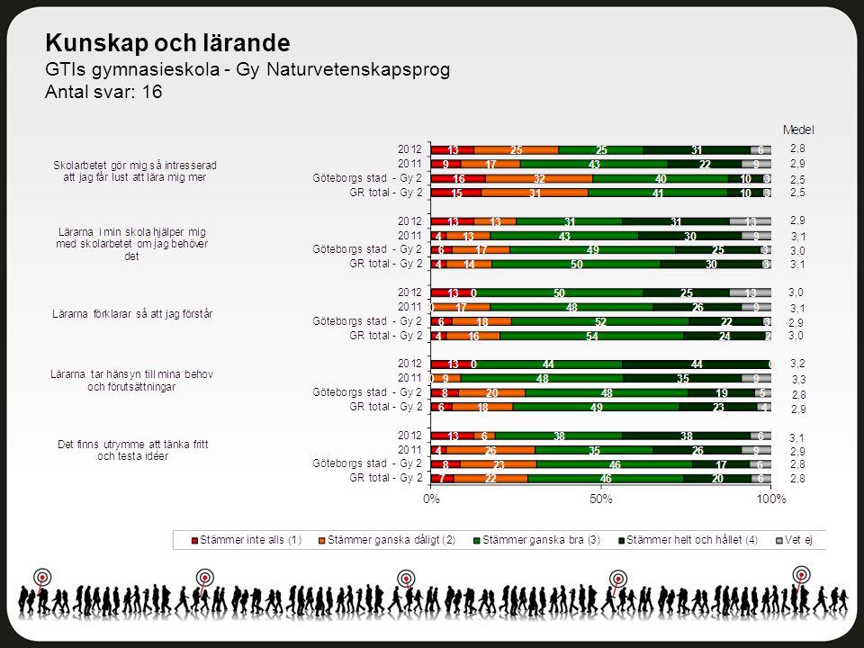 Kunskap och lärande GTIs gymnasieskola - Gy Naturvetenskapsprog Antal svar: 16