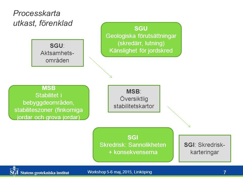 Workshop 5-6 maj, 2015, Linköping 7 SGU: Aktsamhets- områden MSB: Översiktlig stabilitetskartor SGI: Skredrisk- karteringar SGU Geologiska förutsättningar (skredärr, lutning) Känslighet för jordskred SGI Skredrisk: Sannolikheten + konsekvenserna MSB Stabilitet i bebyggdeområden, stabiliteszoner (finkorniga jordar och grova jordar) Processkarta utkast, förenklad