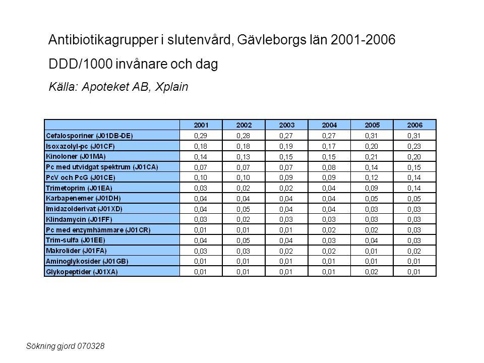 Antibiotikagrupper i slutenvård, Gävleborgs län 2001-2006 DDD/1000 invånare och dag Källa: Apoteket AB, Xplain Sökning gjord 070328