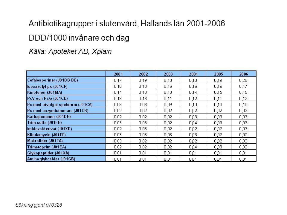 Antibiotikagrupper i slutenvård, Hallands län 2001-2006 DDD/1000 invånare och dag Källa: Apoteket AB, Xplain Sökning gjord 070328