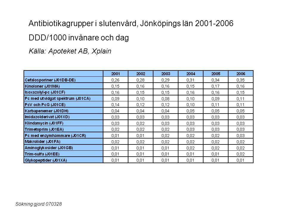 Antibiotikagrupper i slutenvård, Jönköpings län 2001-2006 DDD/1000 invånare och dag Källa: Apoteket AB, Xplain Sökning gjord 070328