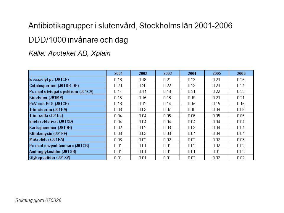 Antibiotikagrupper i slutenvård, Stockholms län 2001-2006 DDD/1000 invånare och dag Källa: Apoteket AB, Xplain Sökning gjord 070328