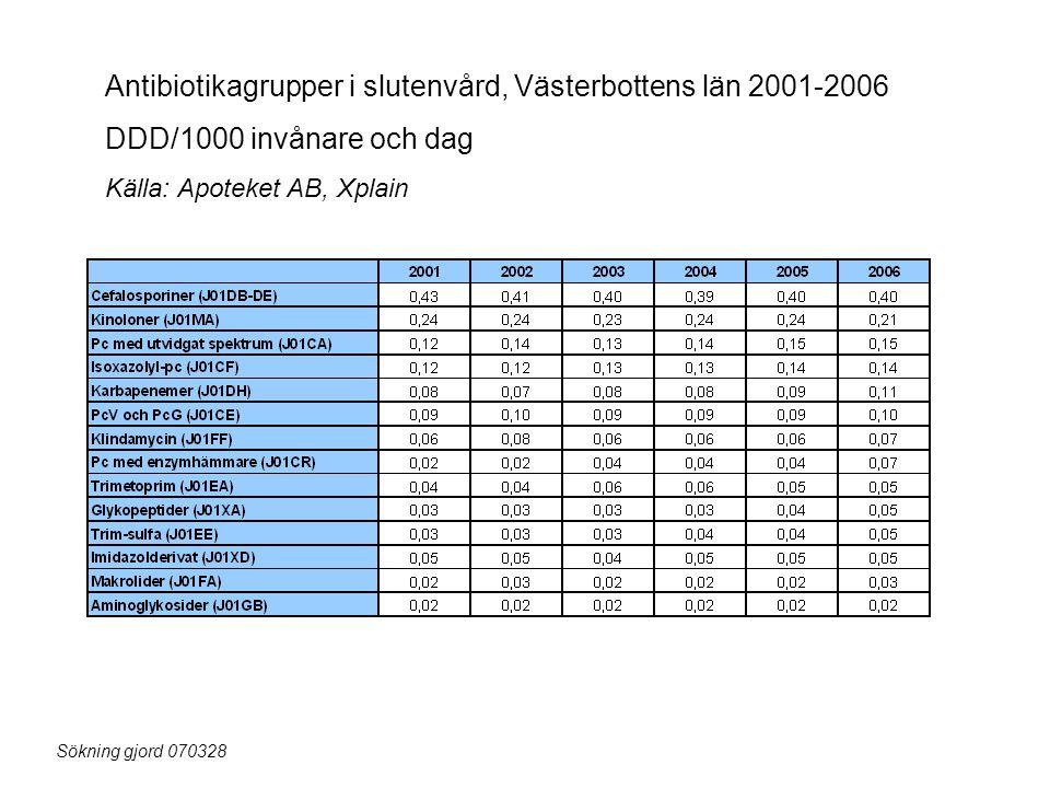 Antibiotikagrupper i slutenvård, Västerbottens län 2001-2006 DDD/1000 invånare och dag Källa: Apoteket AB, Xplain Sökning gjord 070328