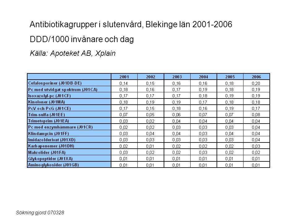 Antibiotikagrupper i slutenvård, Blekinge län 2001-2006 DDD/1000 invånare och dag Källa: Apoteket AB, Xplain Sökning gjord 070328