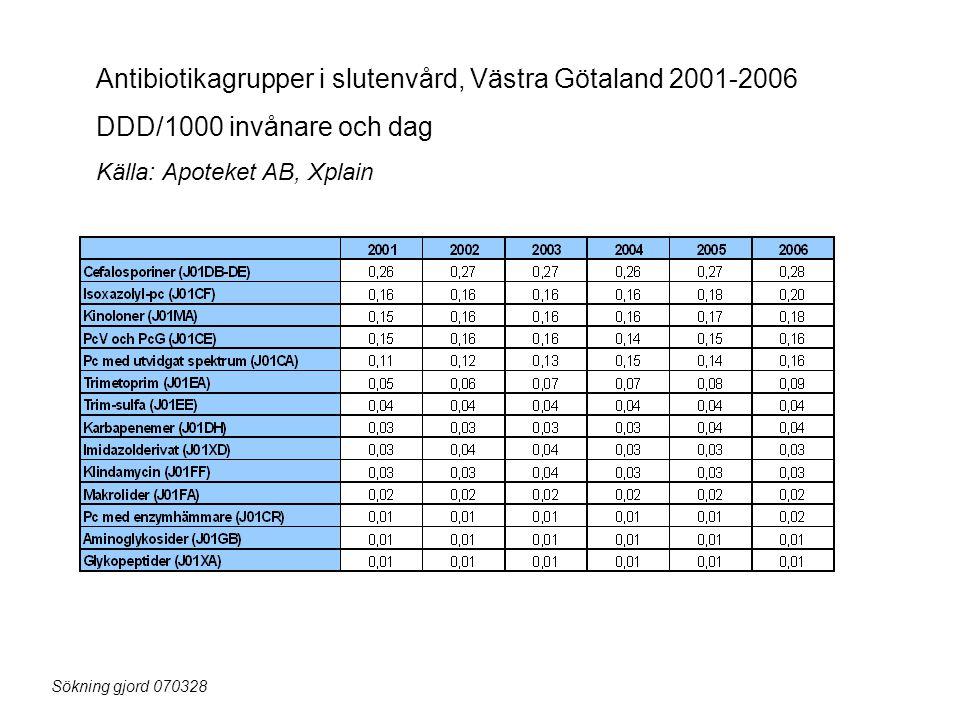 Antibiotikagrupper i slutenvård, Västra Götaland 2001-2006 DDD/1000 invånare och dag Källa: Apoteket AB, Xplain Sökning gjord 070328
