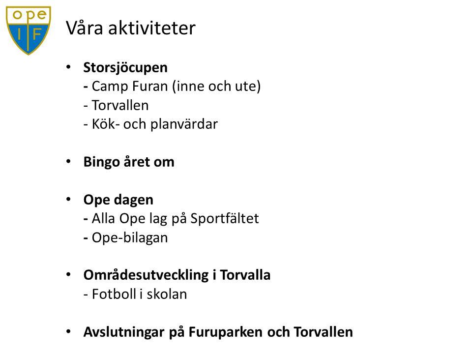 Våra aktiviteter Storsjöcupen - Camp Furan (inne och ute) - Torvallen - Kök- och planvärdar Bingo året om Ope dagen - Alla Ope lag på Sportfältet - Ope-bilagan Områdesutveckling i Torvalla - Fotboll i skolan Avslutningar på Furuparken och Torvallen
