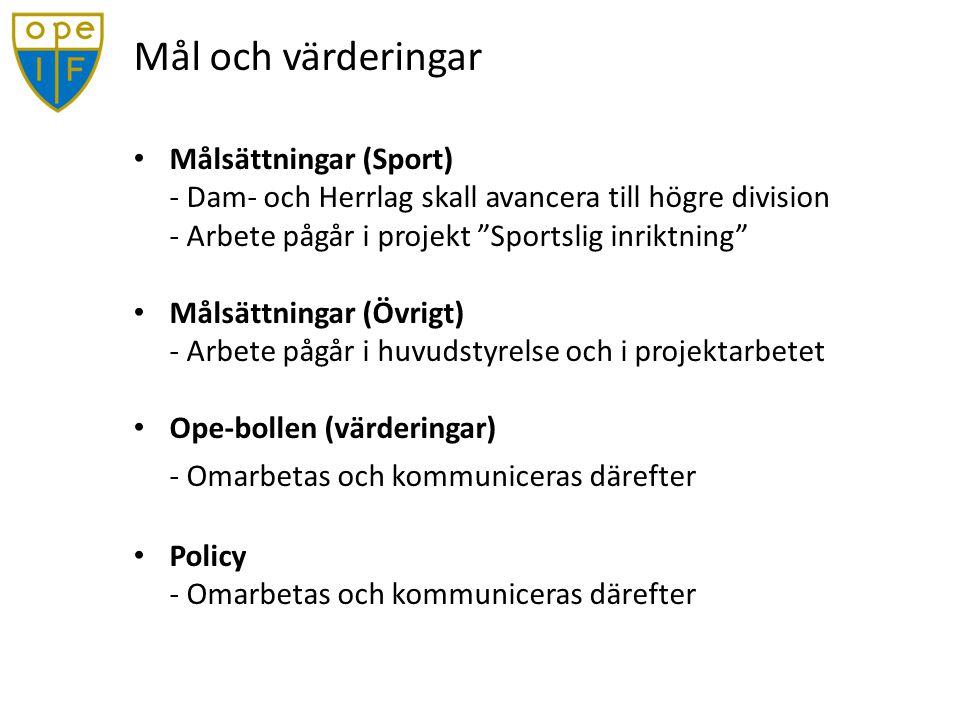 Mål och värderingar Målsättningar (Sport) - Dam- och Herrlag skall avancera till högre division - Arbete pågår i projekt Sportslig inriktning Målsättningar (Övrigt) - Arbete pågår i huvudstyrelse och i projektarbetet Ope-bollen (värderingar) - Omarbetas och kommuniceras därefter Policy - Omarbetas och kommuniceras därefter