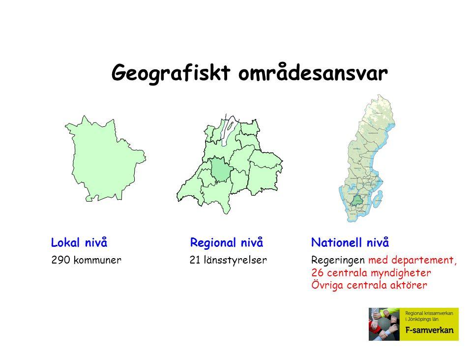 Geografiskt områdesansvar 290 kommuner21 länsstyrelserRegeringen med departement, 26 centrala myndigheter Övriga centrala aktörer Lokal nivåRegional n