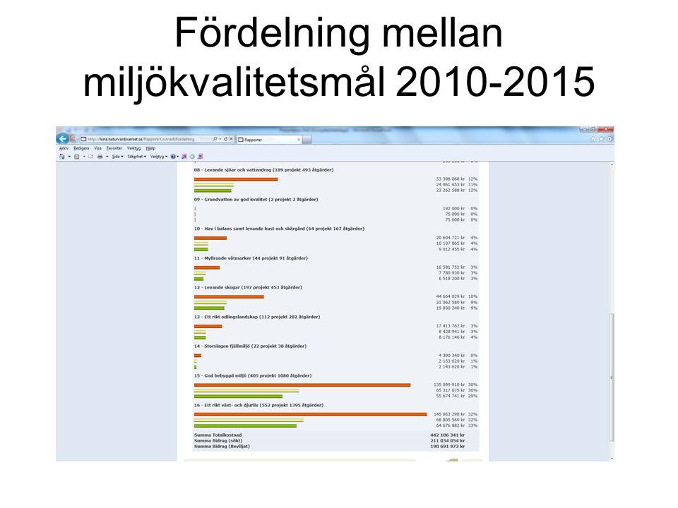 Fördelning mellan miljökvalitetsmål 2010-2015