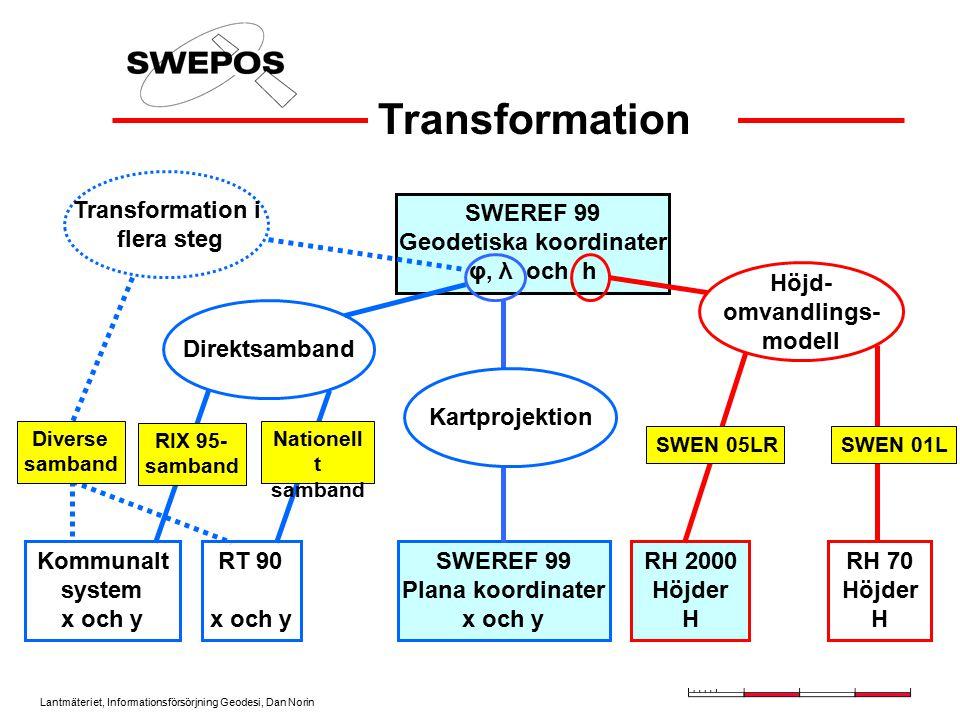 Lantmäteriet, Informationsförsörjning Geodesi, Dan Norin SWEN 05LR Höjdomvandlingsmodell –SWEREF 99 (GRS 80)-RH 2000 –Baserad på geoidmodellen NKG 2004 –Landhöjningskorrigerad 1999- 2000 –Restfelskorrigerad Landhöjningsmodell