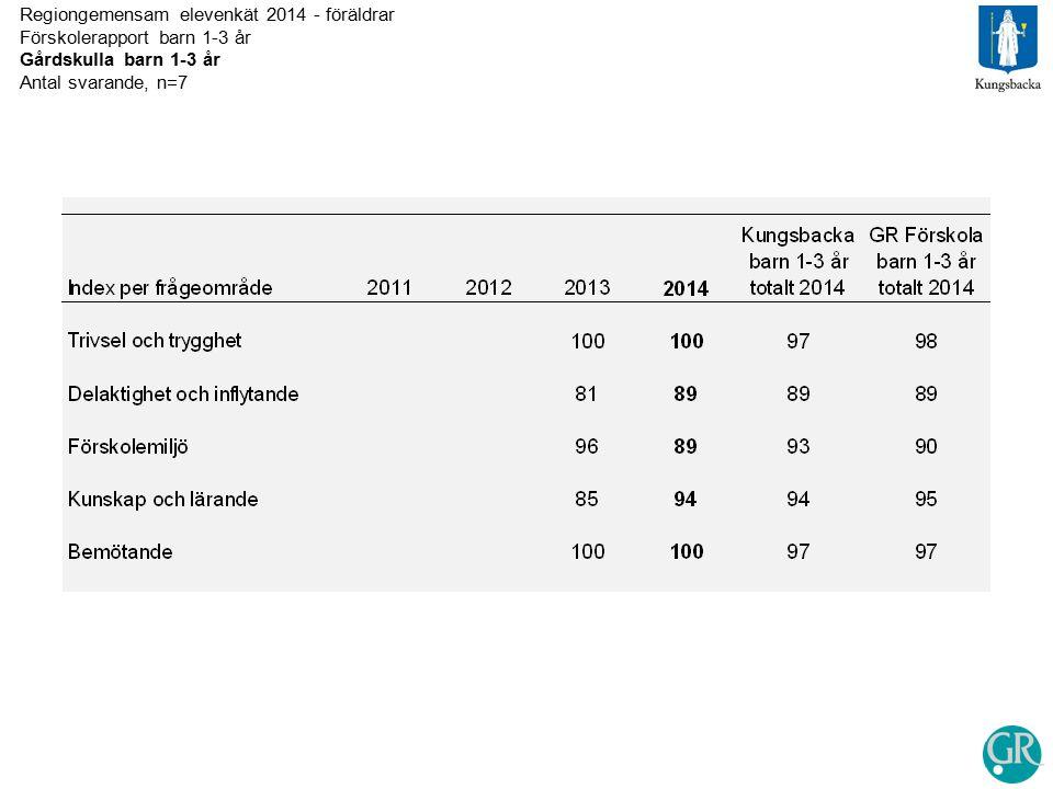 Regiongemensam elevenkät 2014 - föräldrar Förskolerapport barn 1-3 år Gårdskulla barn 1-3 år Antal svarande, n=7