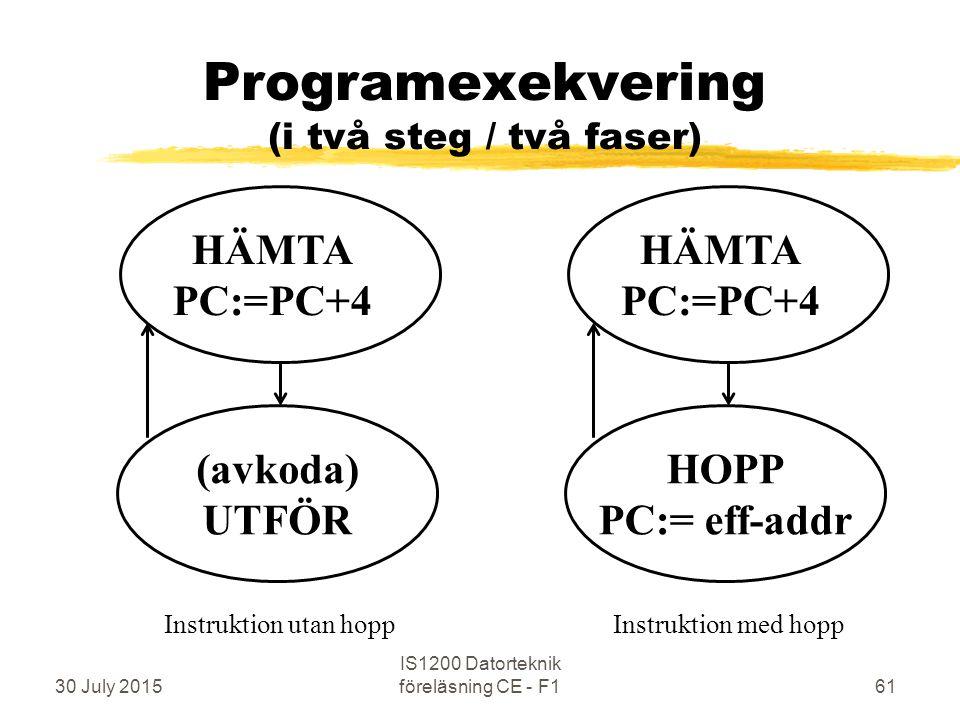30 July 2015 IS1200 Datorteknik föreläsning CE - F161 Programexekvering (i två steg / två faser) HÄMTA PC:=PC+4 (avkoda) UTFÖR Instruktion utan hopp HÄMTA PC:=PC+4 HOPP PC:= eff-addr Instruktion med hopp