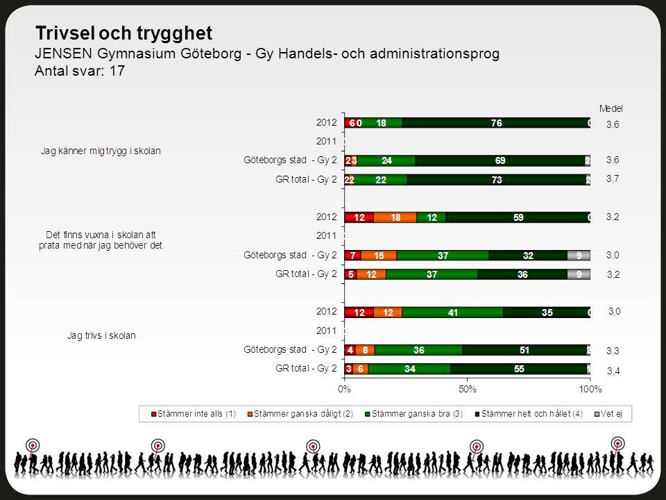 Trivsel och trygghet JENSEN Gymnasium Göteborg - Gy Handels- och administrationsprog Antal svar: 17