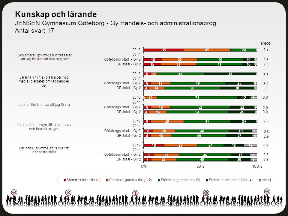 Kunskap och lärande JENSEN Gymnasium Göteborg - Gy Handels- och administrationsprog Antal svar: 17