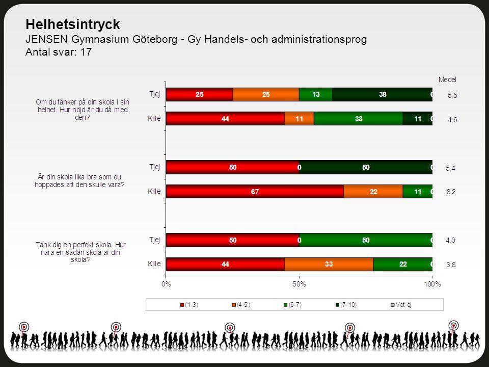 Helhetsintryck JENSEN Gymnasium Göteborg - Gy Handels- och administrationsprog Antal svar: 17