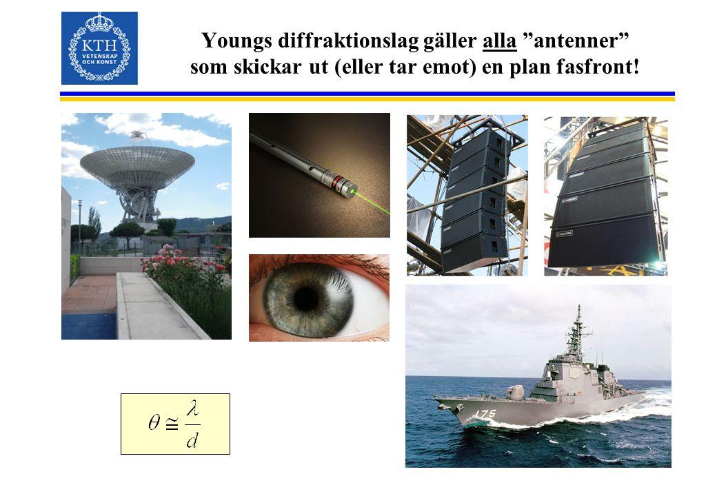 Youngs diffraktionslag gäller alla antenner som skickar ut (eller tar emot) en plan fasfront!