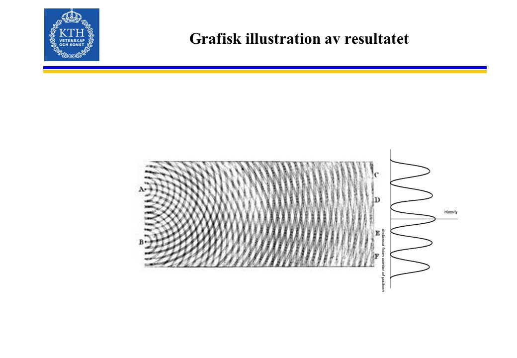 Grafisk illustration av resultatet