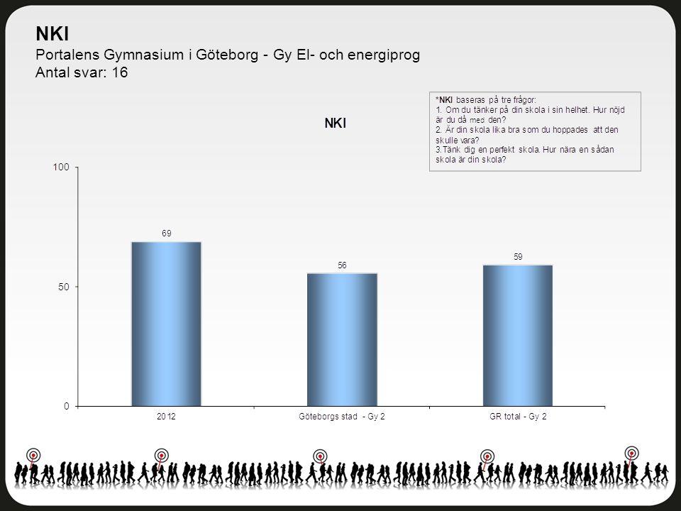 NKI Portalens Gymnasium i Göteborg - Gy El- och energiprog Antal svar: 16