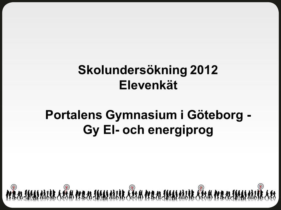 Skolundersökning 2012 Elevenkät Portalens Gymnasium i Göteborg - Gy El- och energiprog
