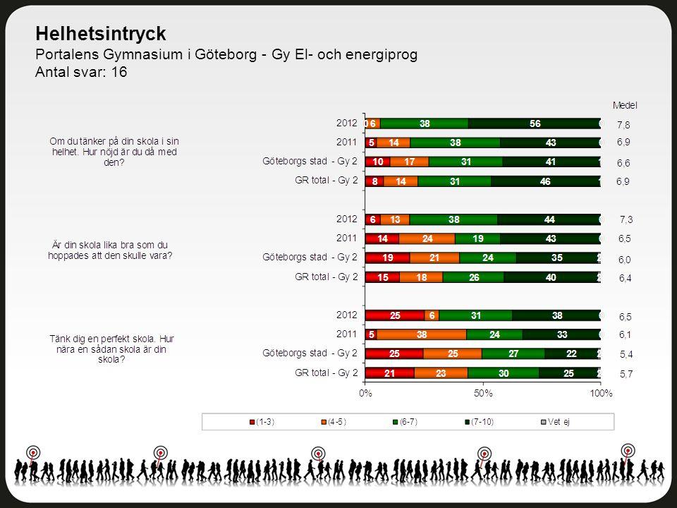 Helhetsintryck Portalens Gymnasium i Göteborg - Gy El- och energiprog Antal svar: 16