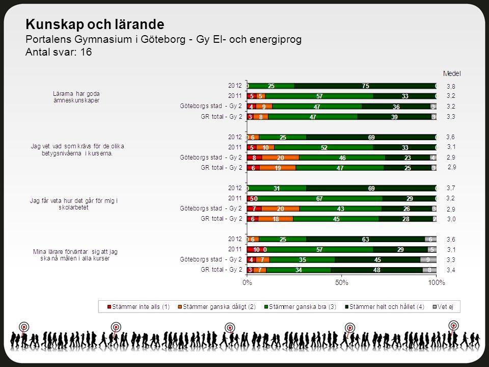 Kunskap och lärande Portalens Gymnasium i Göteborg - Gy El- och energiprog Antal svar: 16