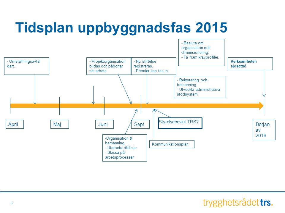 Tidsplan uppbyggnadsfas 2015 6 AprilMaj Början av 2016 JuniSept.