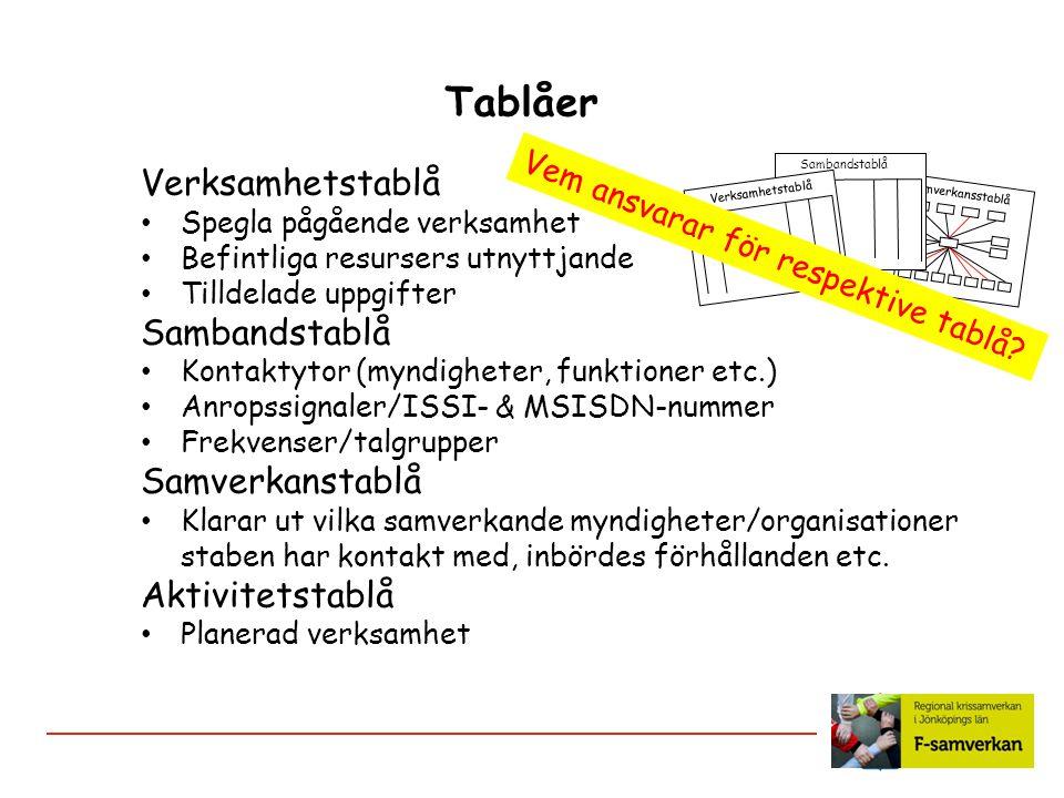 Samverkansstablå Sambandstablå Tablåer Verksamhetstablå Spegla pågående verksamhet Befintliga resursers utnyttjande Tilldelade uppgifter Sambandstablå Kontaktytor (myndigheter, funktioner etc.) Anropssignaler/ISSI- & MSISDN-nummer Frekvenser/talgrupper Samverkanstablå Klarar ut vilka samverkande myndigheter/organisationer staben har kontakt med, inbördes förhållanden etc.