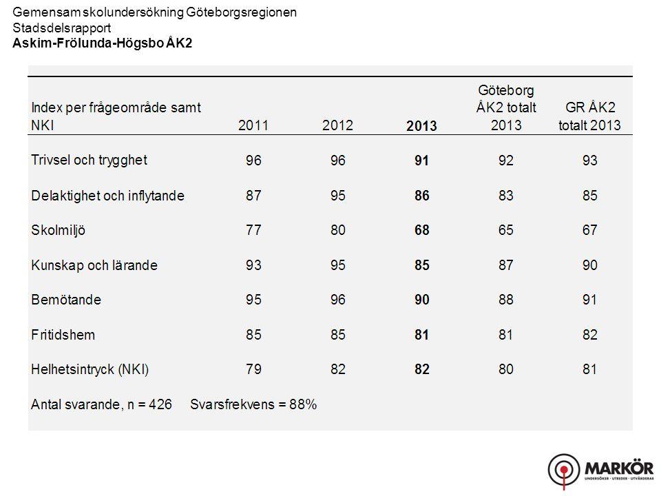 Gemensam skolundersökning Göteborgsregionen Stadsdelsrapport, Resultat uppdelat på kön Askim-Frölunda-Högsbo ÅK2 Kunskap och lärande