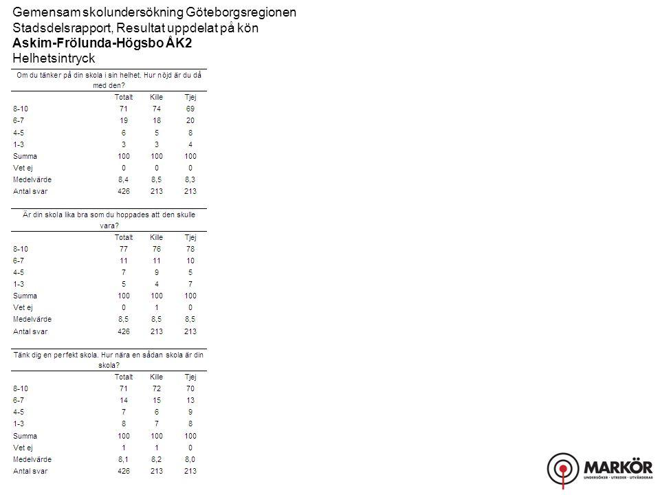 Gemensam skolundersökning Göteborgsregionen Stadsdelsrapport, Resultat uppdelat på kön Askim-Frölunda-Högsbo ÅK2 Helhetsintryck