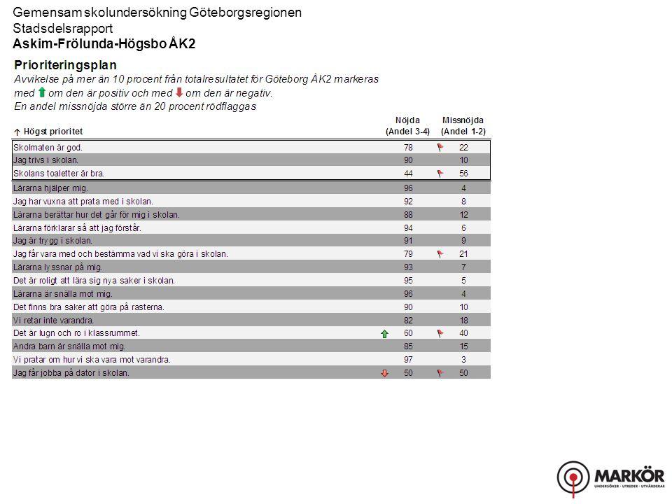 Gemensam skolundersökning Göteborgsregionen Stadsdelsrapport, Resultat uppdelat på kön Askim-Frölunda-Högsbo ÅK2 Fritidshem
