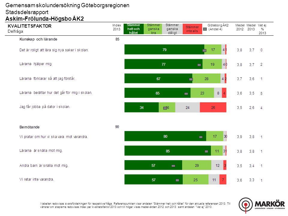 Gemensam skolundersökning Göteborgsregionen Stadsdelsrapport, Resultat uppdelat på kön Askim-Frölunda-Högsbo ÅK2 Övriga frågor