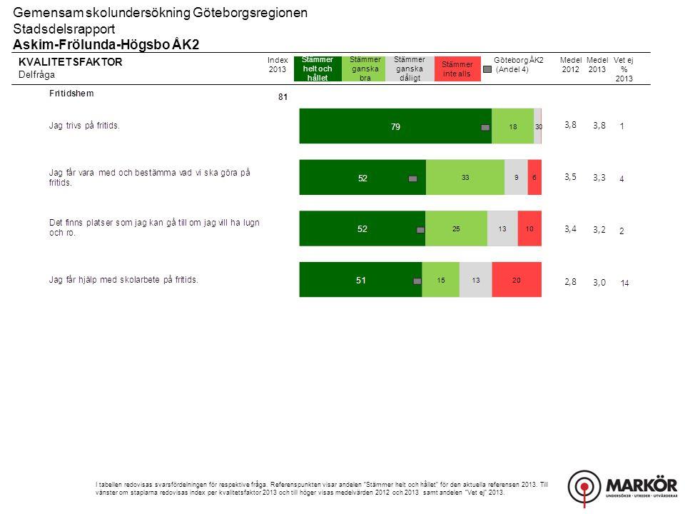 KVALITETSFAKTOR Delfråga 8-106-74-51-3 Gemensam skolundersökning Göteborgsregionen Stadsdelsrapport Askim-Frölunda-Högsbo ÅK2 Index 2013 I tabellen redovisas svarsfördelningen för respektive fråga.