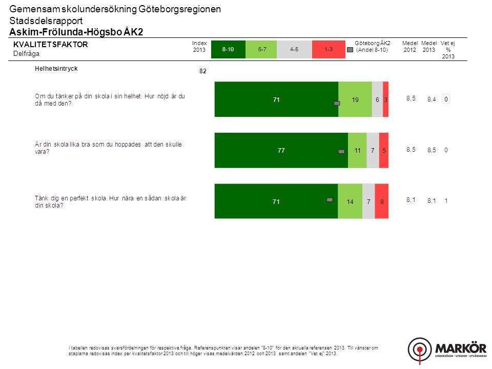 KVALITETSFAKTOR Delfråga 8-106-74-51-3 Gemensam skolundersökning Göteborgsregionen Stadsdelsrapport Askim-Frölunda-Högsbo ÅK2 Index 2013 I tabellen re