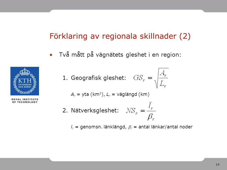 14 Förklaring av regionala skillnader (2) Två mått på vägnätets gleshet i en region: 1.Geografisk gleshet: A r = yta (km 2 ), L r = väglängd (km) 2.Nätverksgleshet: l r = genomsn.