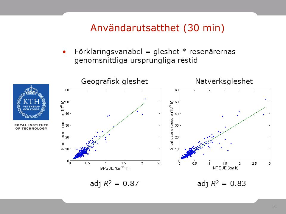 15 Förklaringsvariabel = gleshet * resenärernas genomsnittliga ursprungliga restid adj R 2 = 0.87 Användarutsatthet (30 min) adj R 2 = 0.83 Geografisk