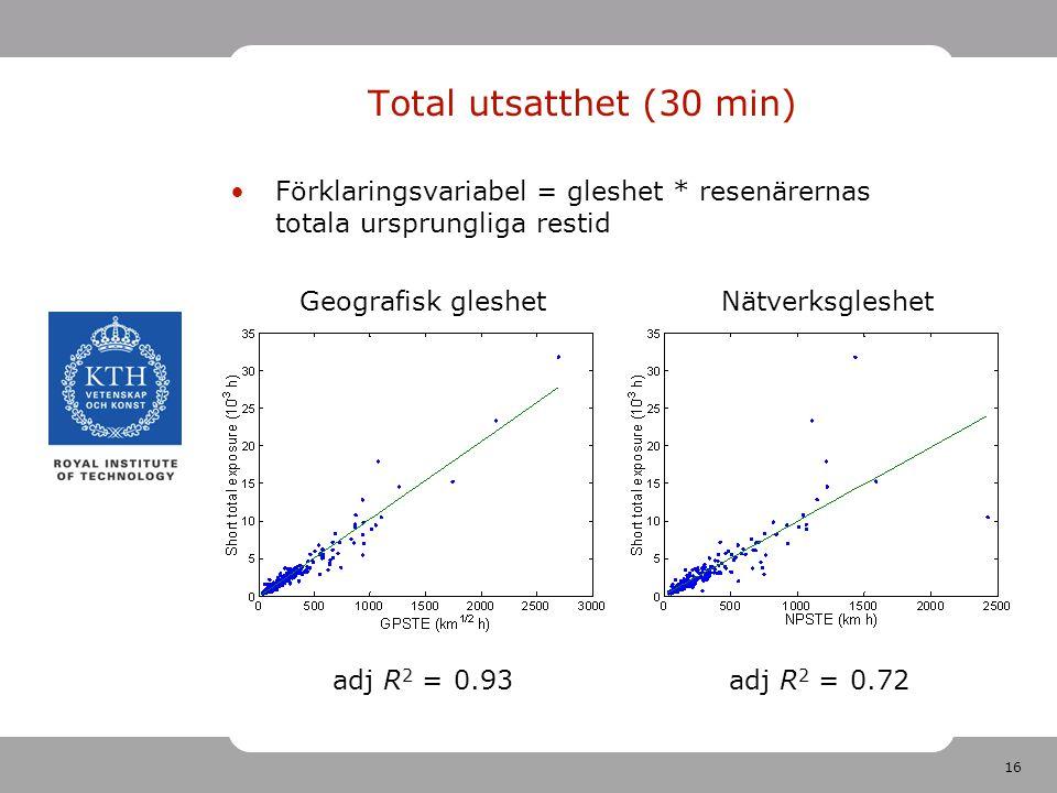 16 Förklaringsvariabel = gleshet * resenärernas totala ursprungliga restid adj R 2 = 0.93 Total utsatthet (30 min) adj R 2 = 0.72 Geografisk gleshetNätverksgleshet