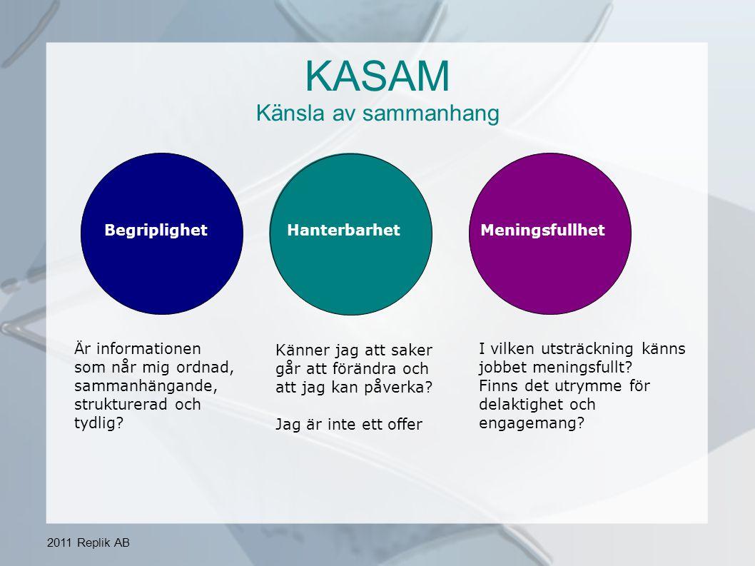 2011 Replik AB KASAM Känsla av sammanhang BegriplighetHanterbarhetMeningsfullhet Är informationen som når mig ordnad, sammanhängande, strukturerad och tydlig.