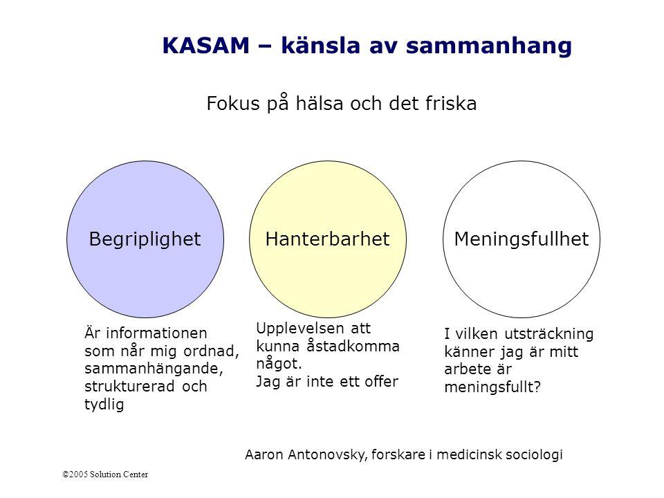 ©2005 Solution Center KASAM – känsla av sammanhang Fokus på hälsa och det friska Aaron Antonovsky, forskare i medicinsk sociologi Begriplighet Är info