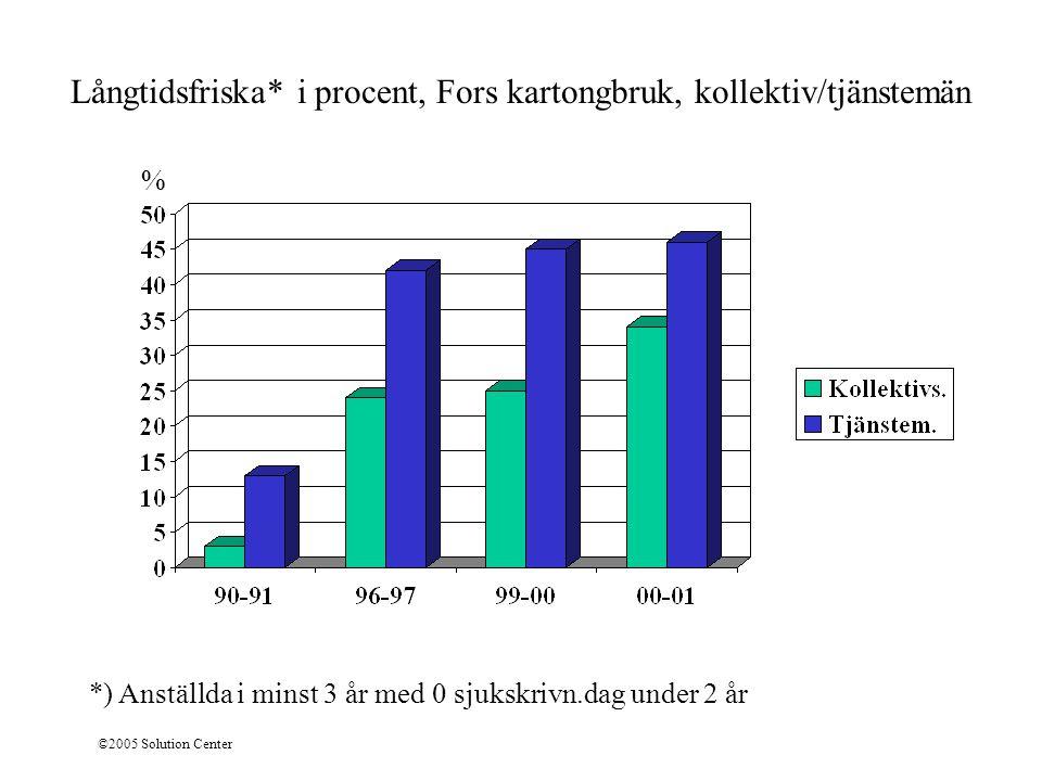 ©2005 Solution Center % Långtidsfriska* i procent, Fors kartongbruk, kollektiv/tjänstemän *) Anställda i minst 3 år med 0 sjukskrivn.dag under 2 år