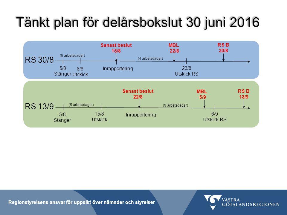 Tänkt plan för delårsbokslut 30 juni 2016 RS 30/8 5/8 Stänger (4 arbetsdagar) Senast beslut 15/8 MBL 22/8 RS 13/9 15/8 Utskick Inrapportering RS B 30/8 23/8 Utskick RS 5/8 Stänger Senast beslut 22/8 Inrapportering (9 arbetsdagar) MBL 5/9 6/9 Utskick RS RS B 13/9 8/8 Utskick (5 arbetsdagar) (0 arbetsdagar)