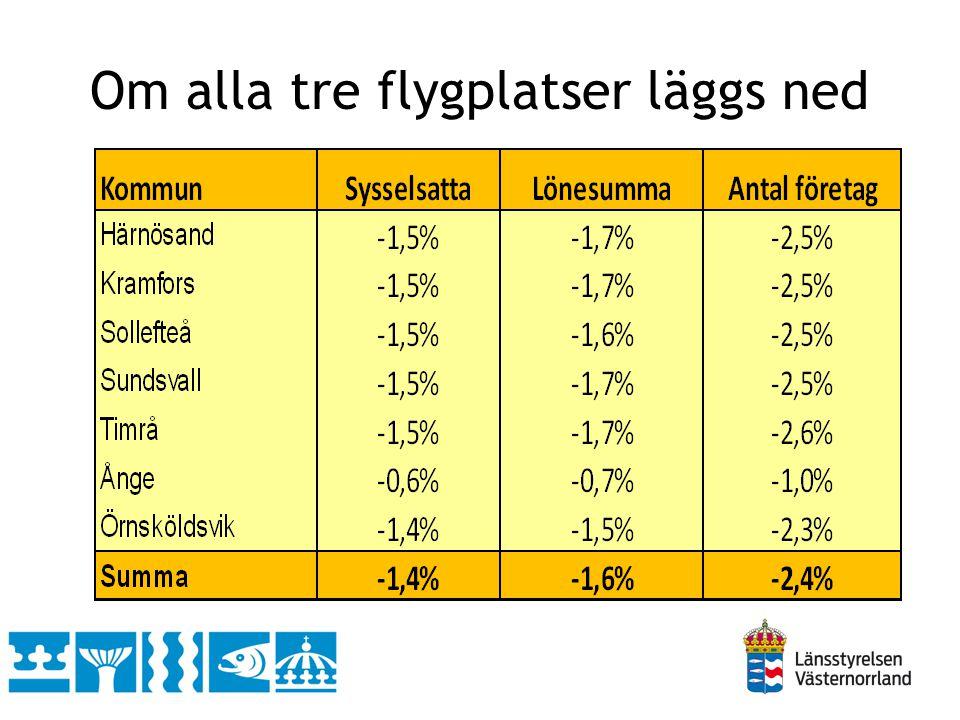 Om Sundsvall Timrå Airport läggs ned