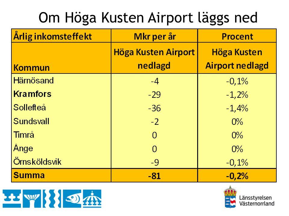 Om Höga Kusten Airport läggs ned