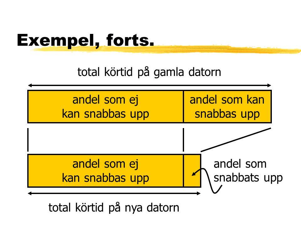 Exempel, forts. andel som ej kan snabbas upp andel som kan snabbas upp total körtid på gamla datorn andel som ej kan snabbas upp andel som snabbats up