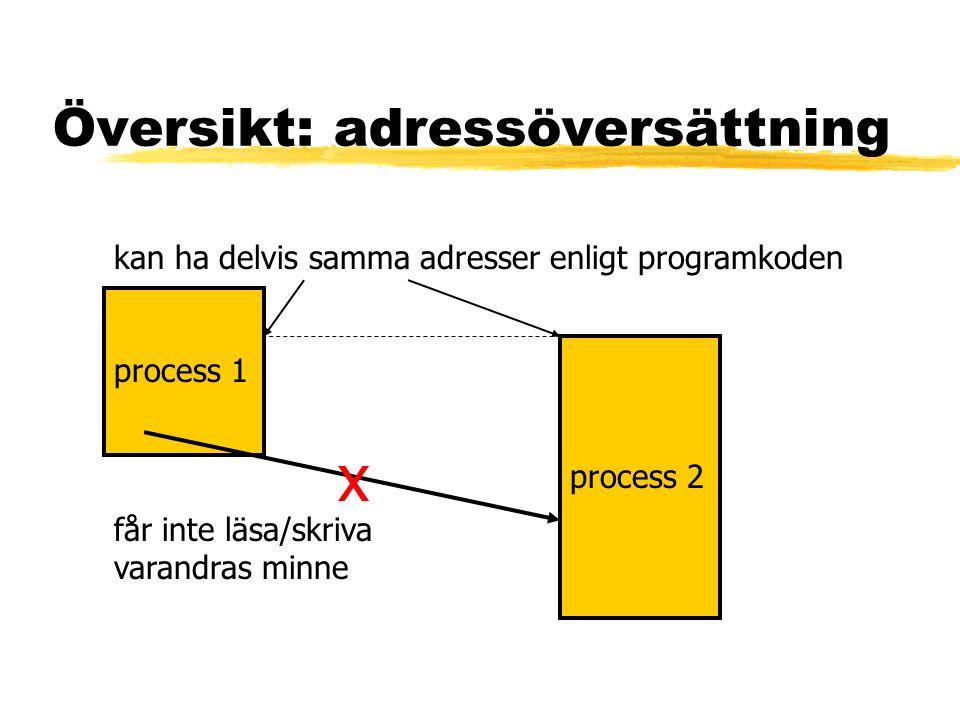 Översikt: adressöversättning process 1 process 2 får inte läsa/skriva varandras minne kan ha delvis samma adresser enligt programkoden x