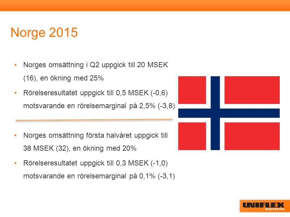 Norge 2015 Norges omsättning i Q2 uppgick till 20 MSEK (16), en ökning med 25% Rörelseresultatet uppgick till 0,5 MSEK (-0,6) motsvarande en rörelsemarginal på 2,5% (-3,8) Norges omsättning första halvåret uppgick till 38 MSEK (32), en ökning med 20% Rörelseresultatet uppgick till 0,3 MSEK (-1,0) motsvarande en rörelsemarginal på 0,1% (-3,1)