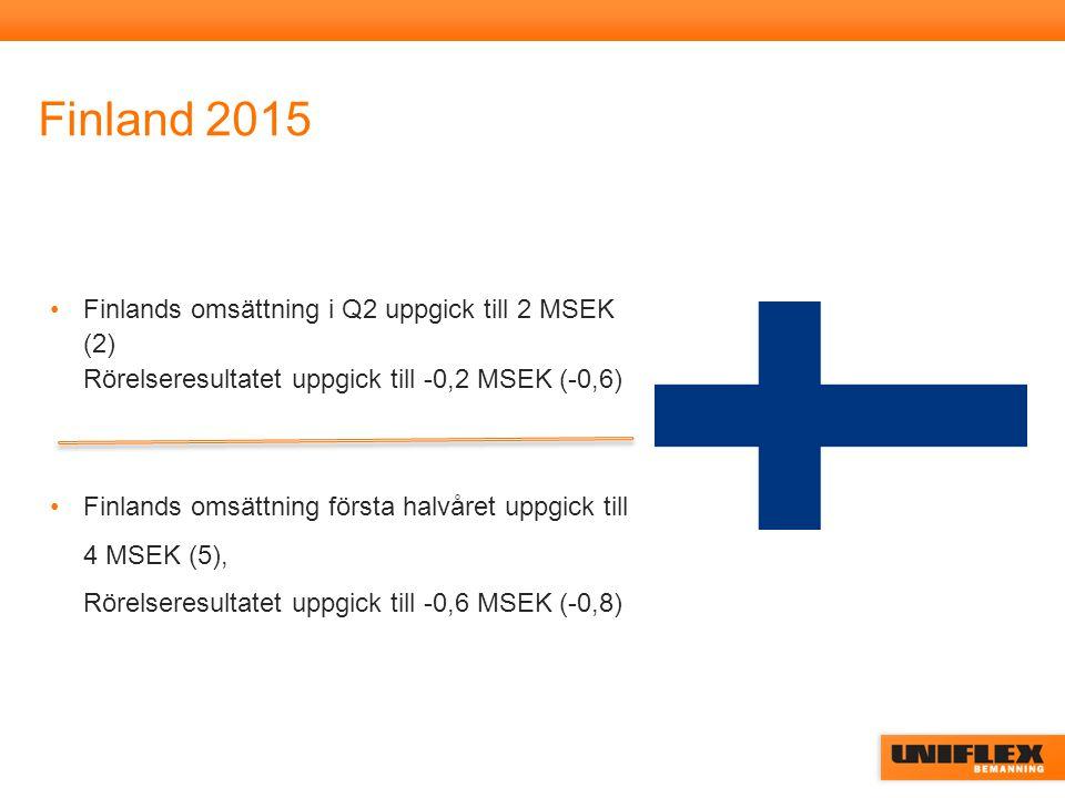 Finland 2015 Finlands omsättning i Q2 uppgick till 2 MSEK (2) Rörelseresultatet uppgick till -0,2 MSEK (-0,6) Finlands omsättning första halvåret uppgick till 4 MSEK (5), Rörelseresultatet uppgick till -0,6 MSEK (-0,8)